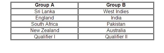 Groups for ICC T20 World Cup2014