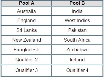 Groups of ICC ODI Cricket World 2015