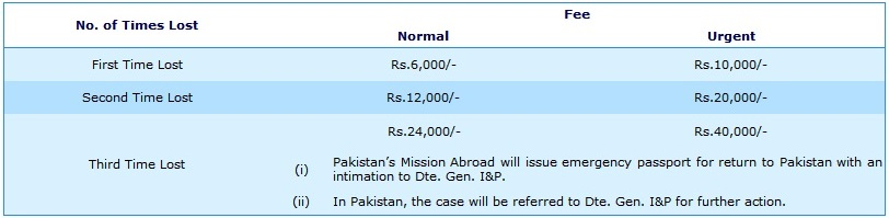 Procedure Of How To Renew Passport In Pakistan