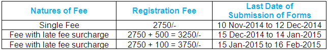 Fees for Punjab University MA Part 1 Private Registration 2015