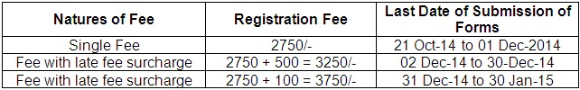 Punjab University B.Com Private Registration Fee 2015