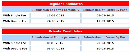 B.Com Part I, II Admission Forms, Annual Examination 2015